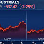 Dow cai 600 pontos com a queda de ações de tecnologia, Nasdaq cai 10% em 3 dias
